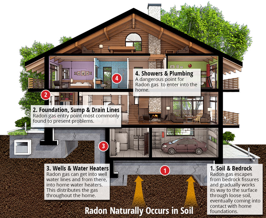 Radon in the Louisville Area